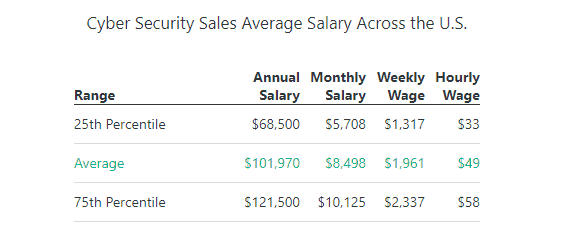 cyber security sales average salaries
